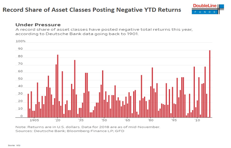Record Share of Asset Classes Posting Negative YTD Returns Since 1905.PNG