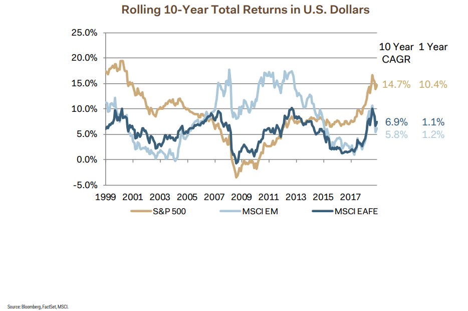 Rolling 10-year total return in U.S. dollars.png