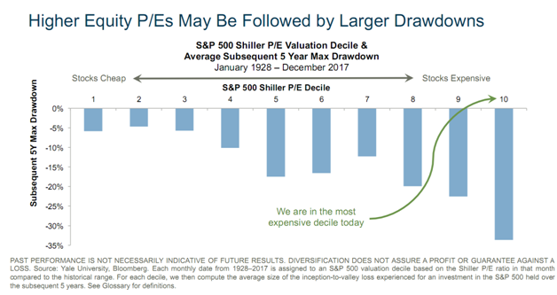 S&P 500  Valuation Decile and Average Subsequent 5-Year Max Drawdown Since 1928.png
