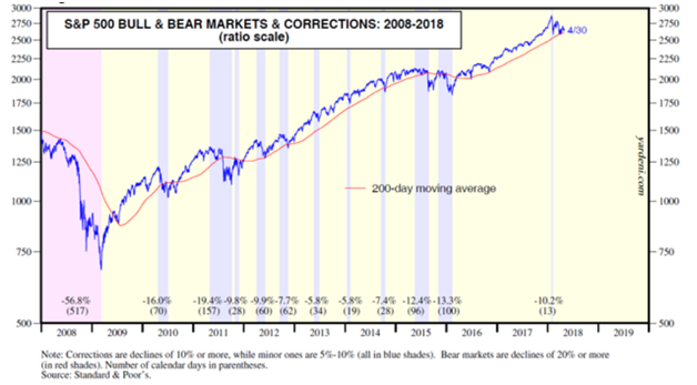 S&P 500 Bull And Bear Markets And Corrections.png
