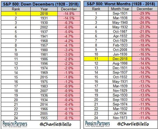 S&P 500 Down December and Worst months Since 1928.png