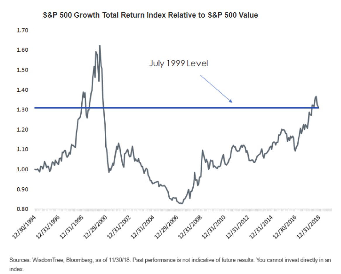 S&P 500 Growth Index Relative to S&P 500 Value Since 1994.png
