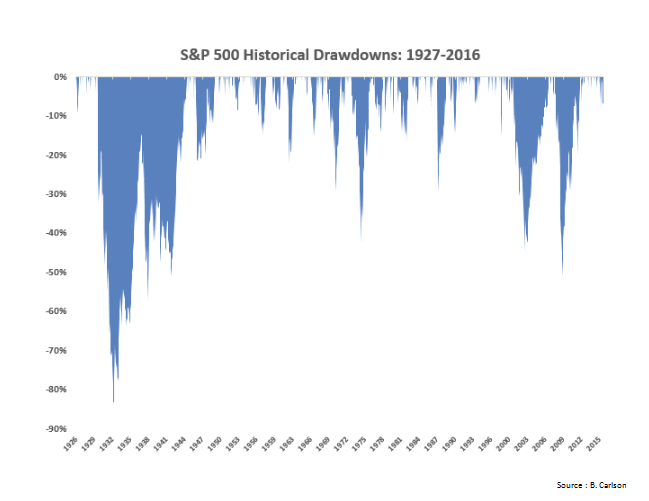 S&P 500 Historical Drawdowns Since 1927.PNG