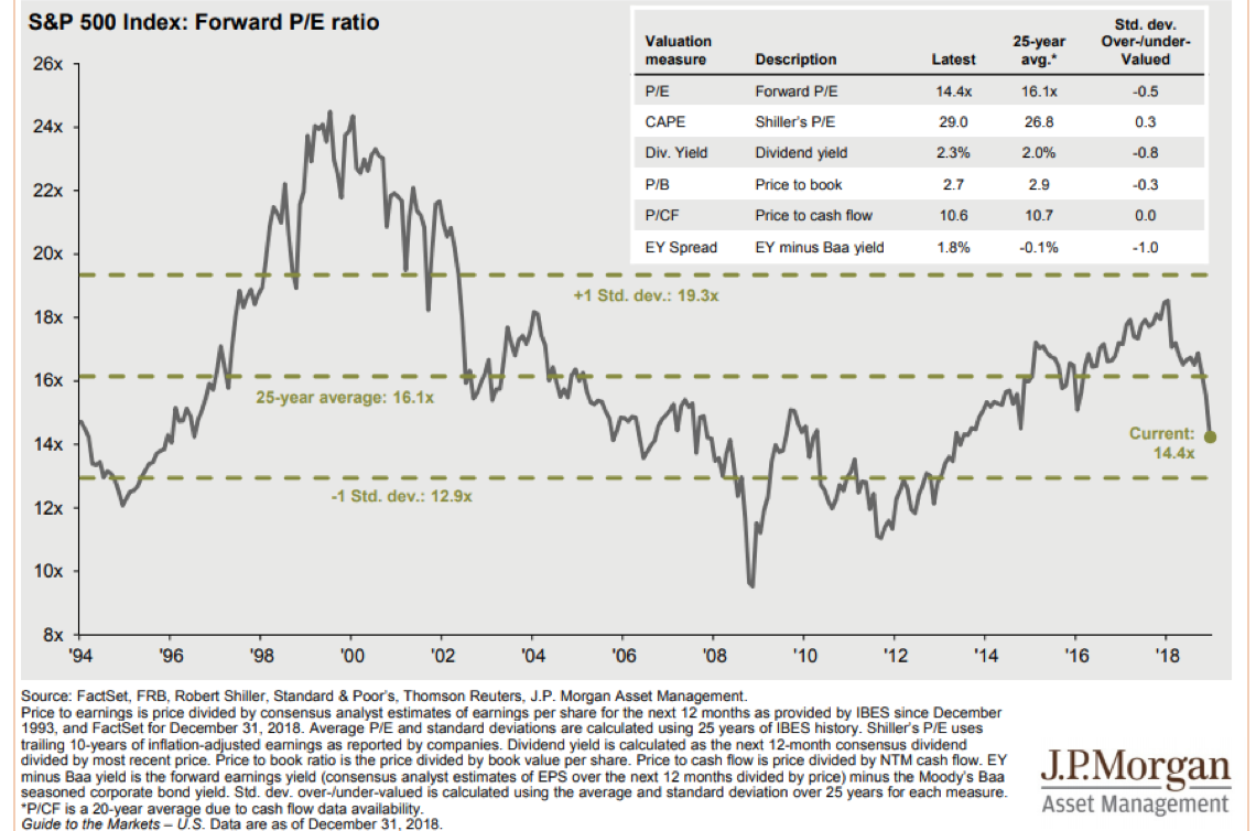 S&P 500 Index Forward PE Ratio Since 1994.png
