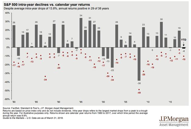 Calendar Year Returns : S p intra year declines vs calendar returns