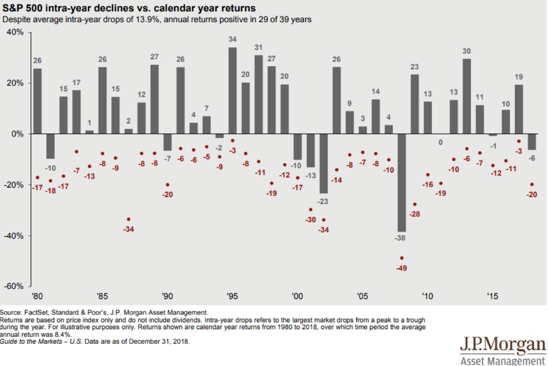 S&P 500 IntraYear Declines vs Calendar Year Returns Since 1980.png