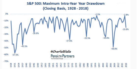S&P 500 Maximum Intra-Year Year Drawdown Since 1928.png