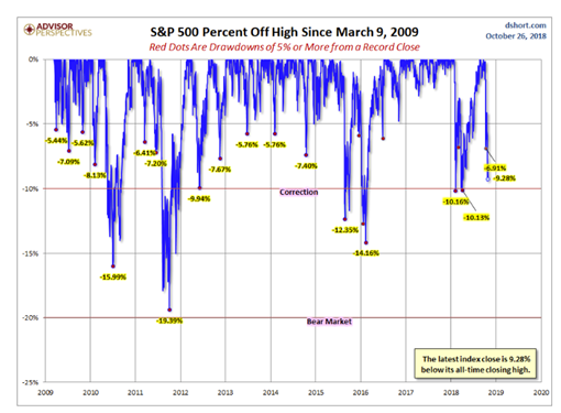 S&P 500 Percent Off High Since March 9, 2009.PNG
