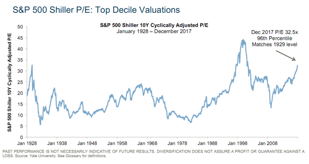 S&P 500 Top Decile Valuations Since 1928.png
