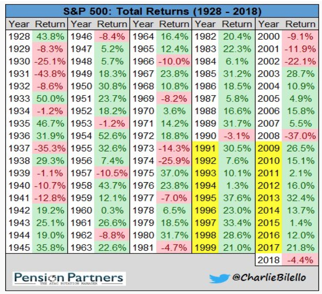 S&P 500 Total Returns Since 1928.png