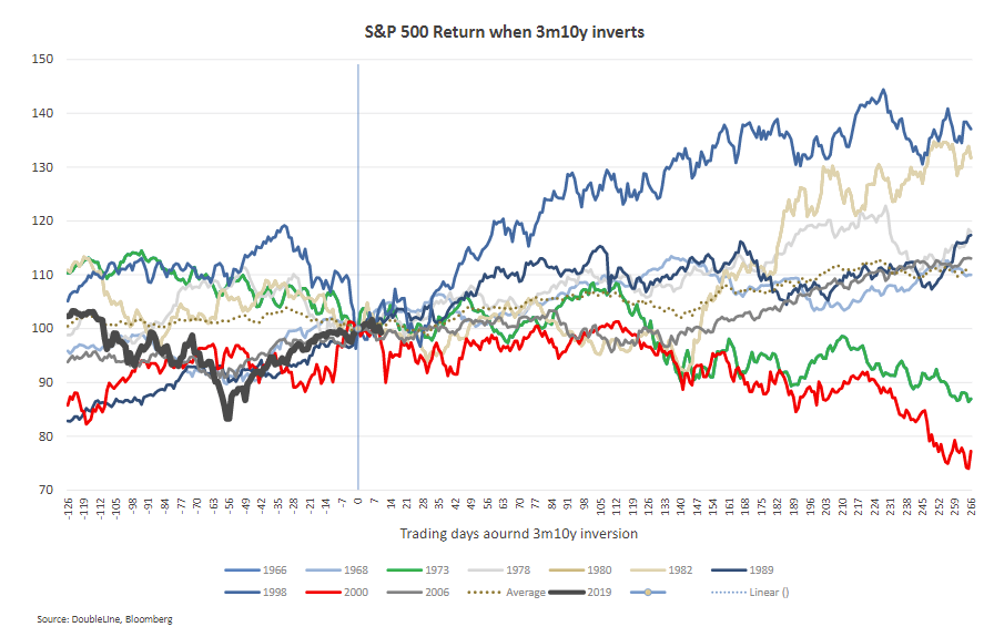 S&P 500 return when 3m10y inverts.png