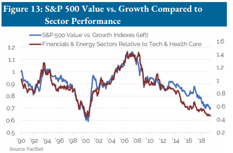 S&P 500 value vs. growth compared to sector performance since 1990.png