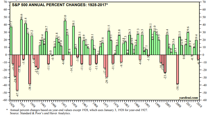 S&P500 Annual Percent change.png