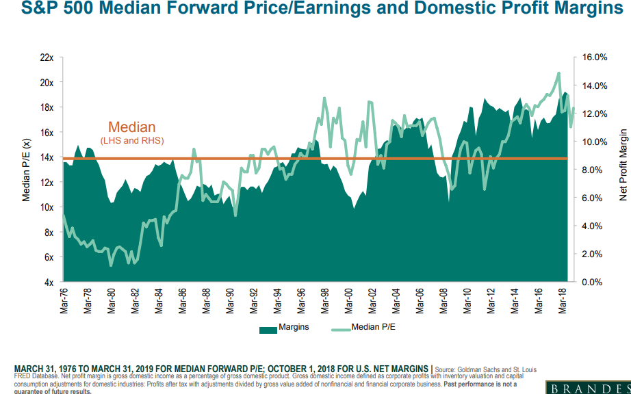 SP 500 median forward price-earnings and domestic profit margins.png