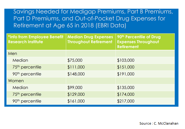 Savings needed for drug expenses for retirement at age 65 in 2018.png