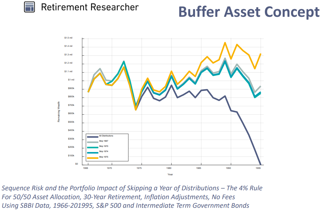 Sequence risk and impact of skipping a year of retirement distributions.png
