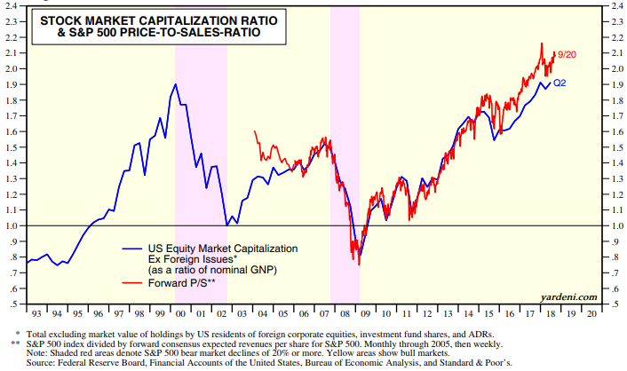 Stock Market Capitalization Ratio.png