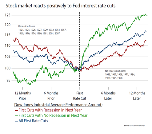 Stock market reacts positively to Fed interest rate cuts.png