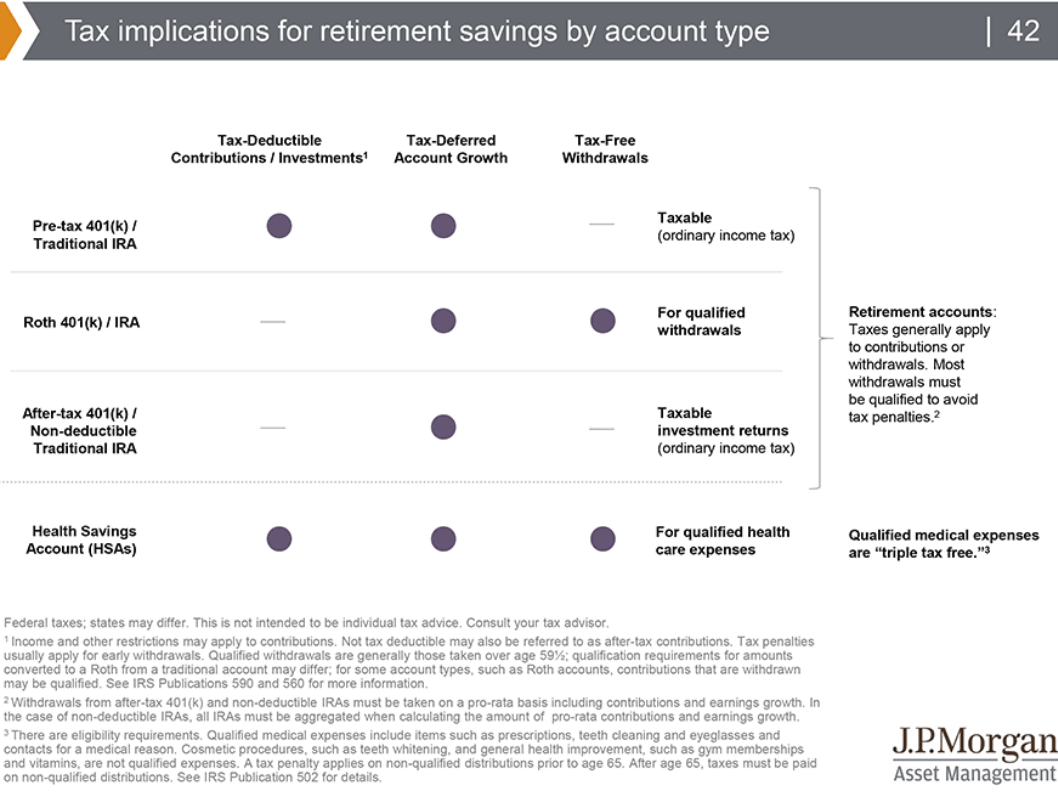 Tax implications for retirement savings by account type.png