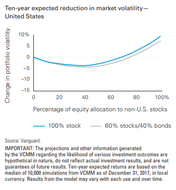 Ten-year expected reduction in market volatility - United States.png