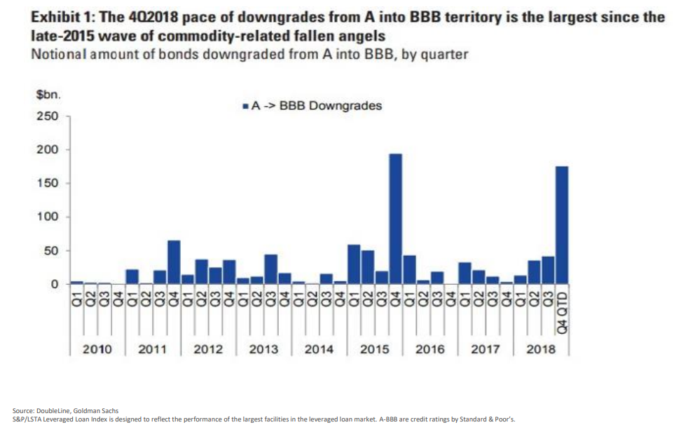 The 4Q2018 pace of downgrades from A into BBB territory is the largest since the late-2015 wave of commodity-related fallen angels.png