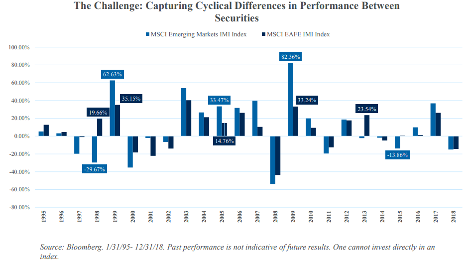 The Challenge - Capturing Cyclical Differences in Performance Between Securities.png