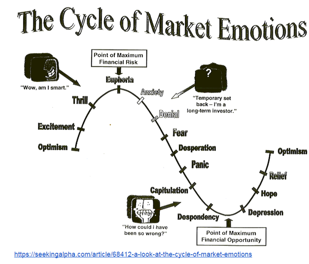 The Cycle of Market Emotions.png