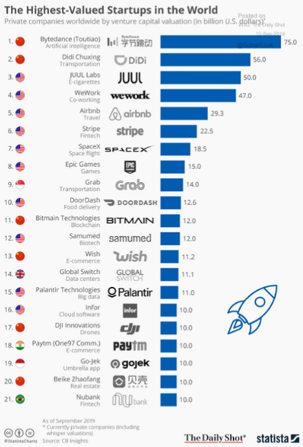 The highest-valued startups in the world.png