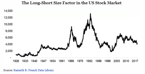 The long-short size factor in the US stock market.png