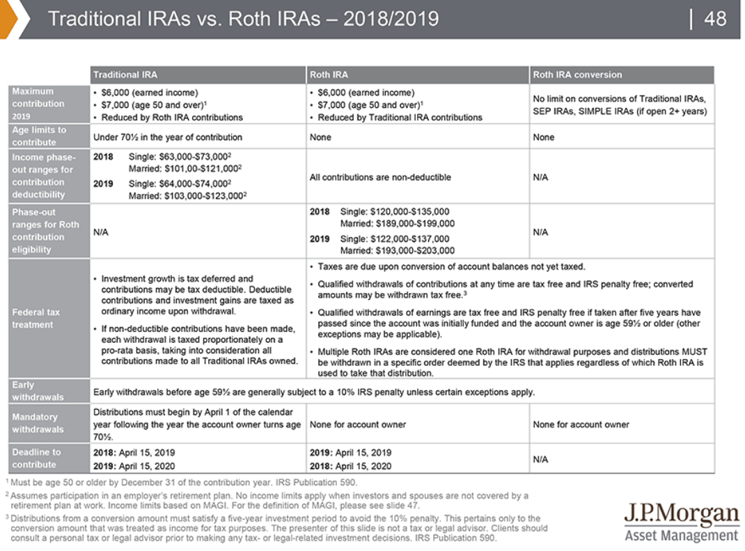 Traditional IRAs vs. Roth IRAs - 2018&2019.png
