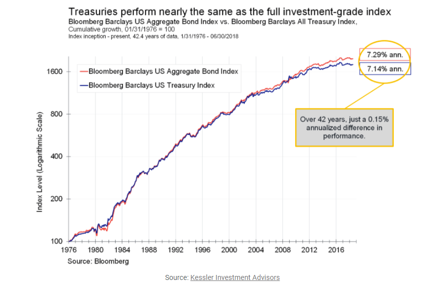 Treasuries perform nearly the same as the full investment-grade index since 1976.png