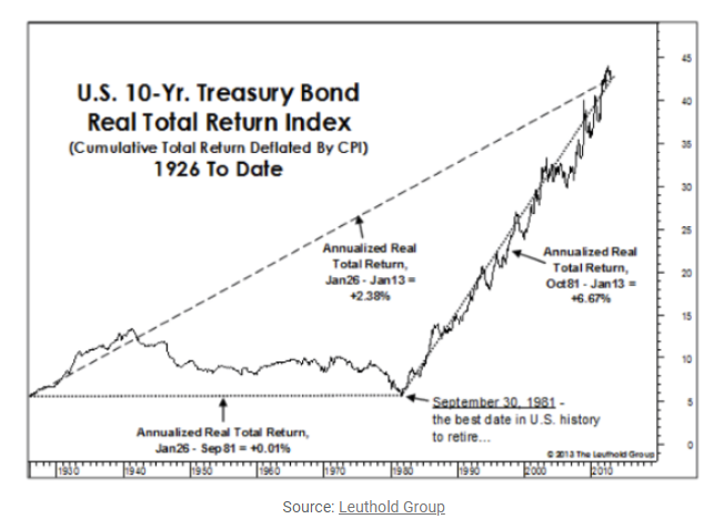 U.S. 10-Yr. treasury bond real total return index 1926 to date.png