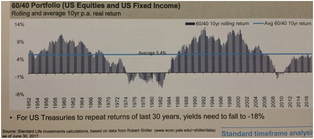 U.S. 60 40 Portfolio 10-Year Rolling Real Return Since 1952.png