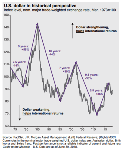 U.S. Dollar in Historical Perspective Since 1975.PNG