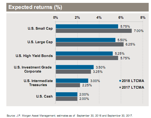 U.S. Expected Returns by Asset Class - 2018 vs. 2017.png