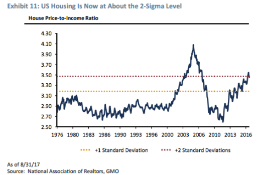 Us Housing Price To Income Ratio Since 1976 Your