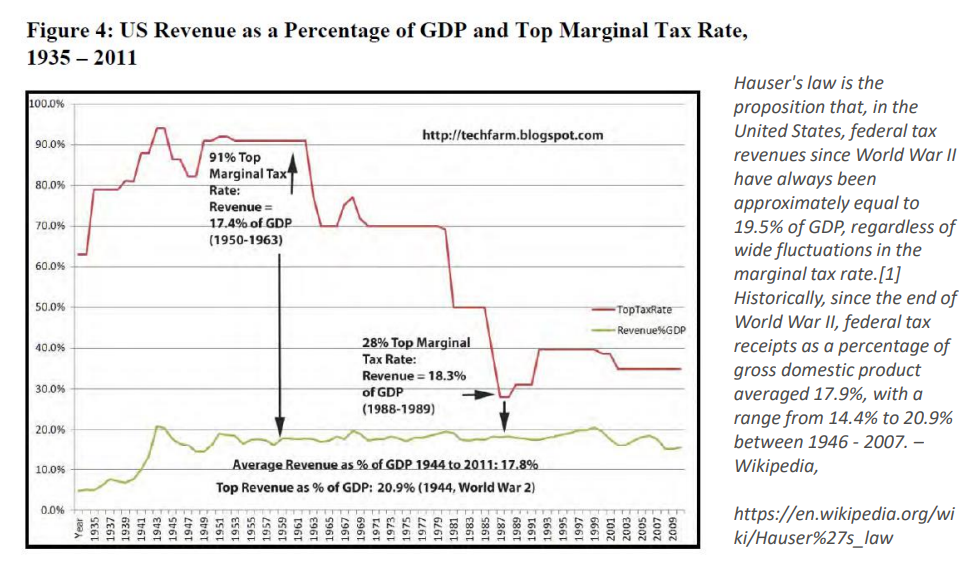 U.S. Revenue as a Percentage of GDP and Top Marginal Tax Rate, 1935-2011.png