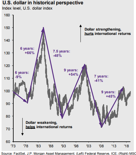 U.S. dollar in historical perspective.png