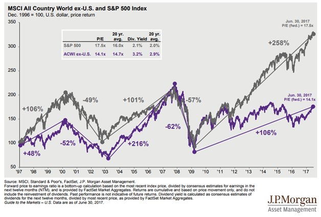 U.S. vs International Equity Market Performance Since 1997.png