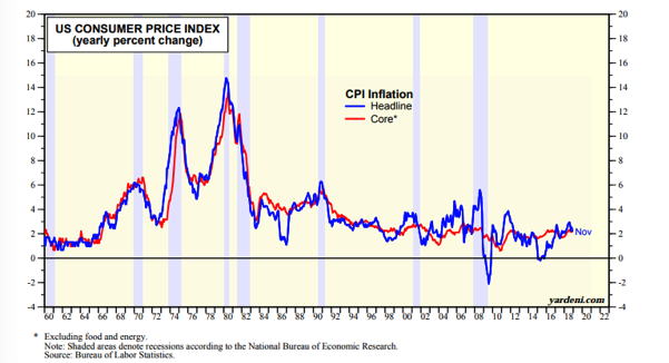 US Consumer Price Index Since 1960.png