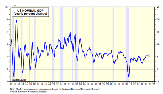US Nominal GDP Since 1948.png