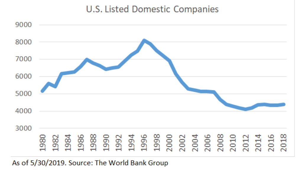 US listed domestic companies.png