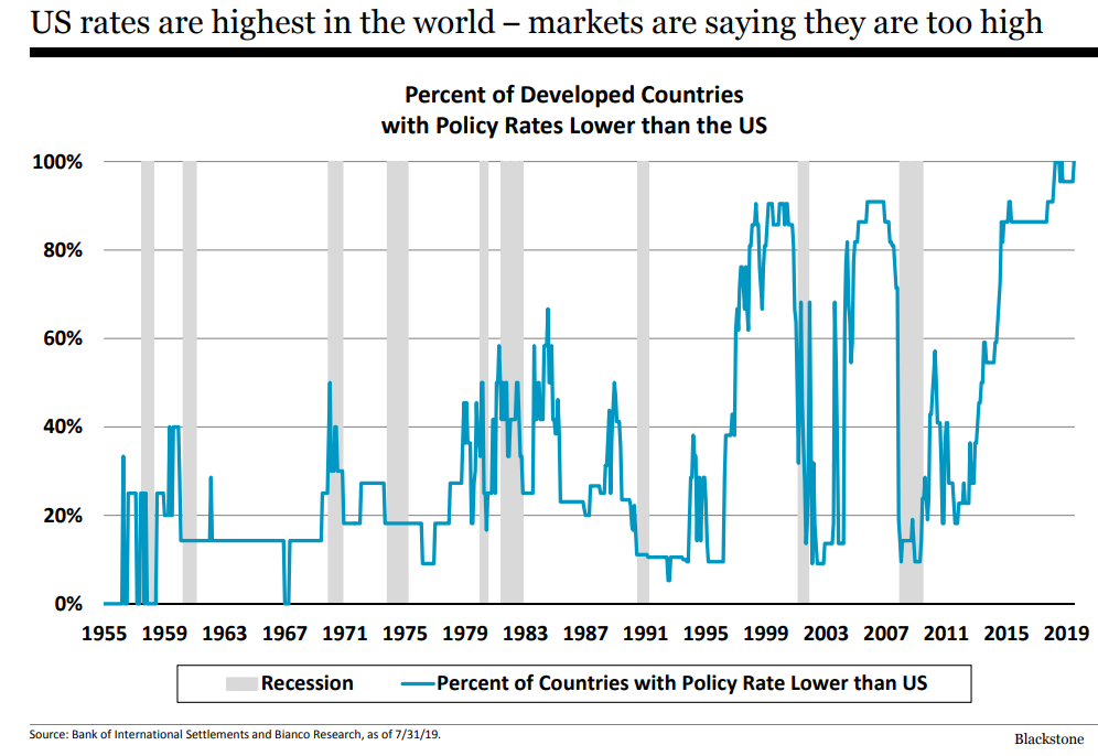 US rates are highest in the world - markets are saying they are too high.png