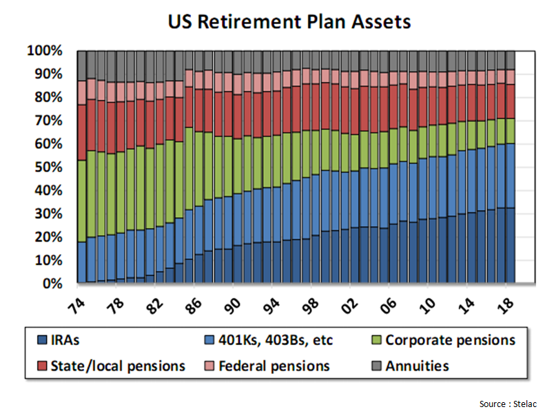 US retirement plan assets.png