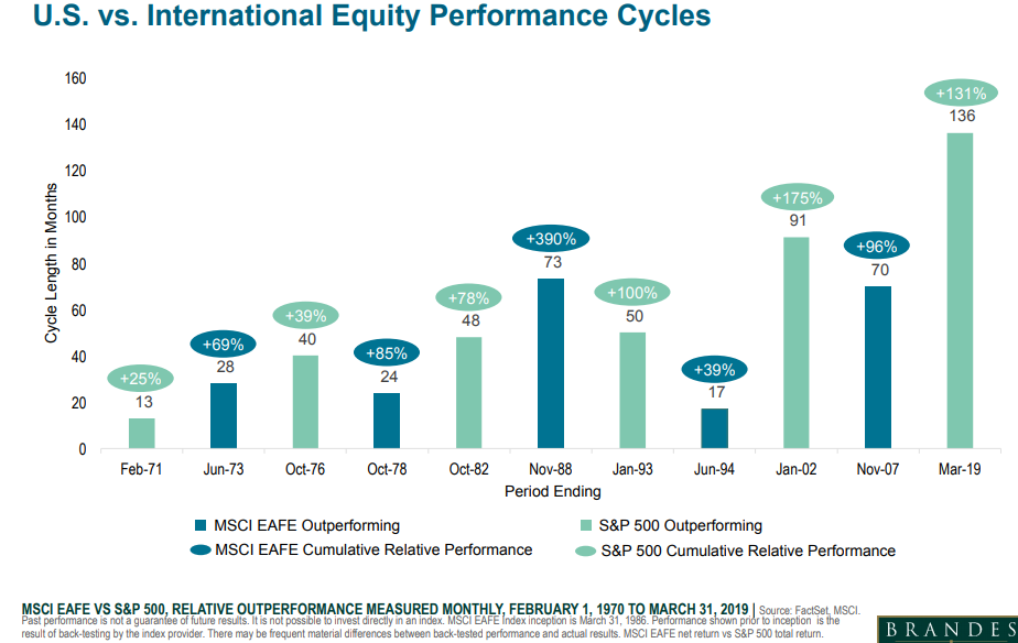 US vs international equity performance cycles.png