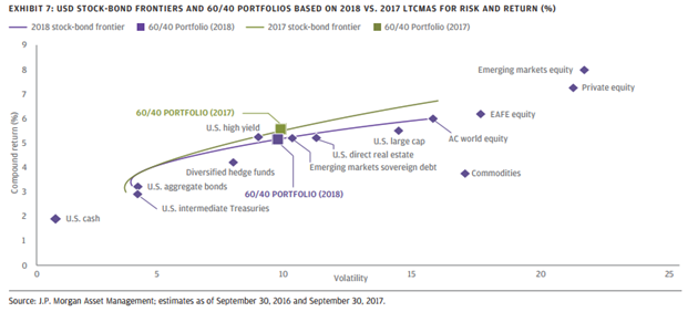 USD Stock-Bond Frontiers and 60-40 Portfolios Based on 2018 VS. 2017 LTCMAS For Risk and Return.png