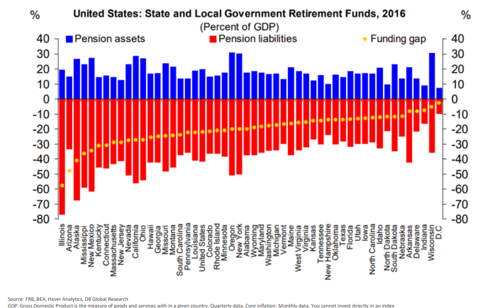 United State - State and Local Government Retirement Funds, 2016.png