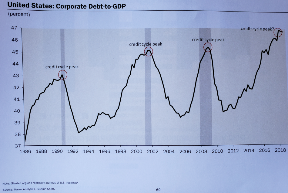 United States corporate debt-to-GDP.png