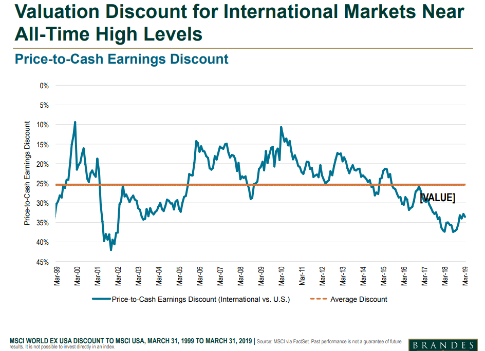 Valuation discount for international markets near all-time high levels.png