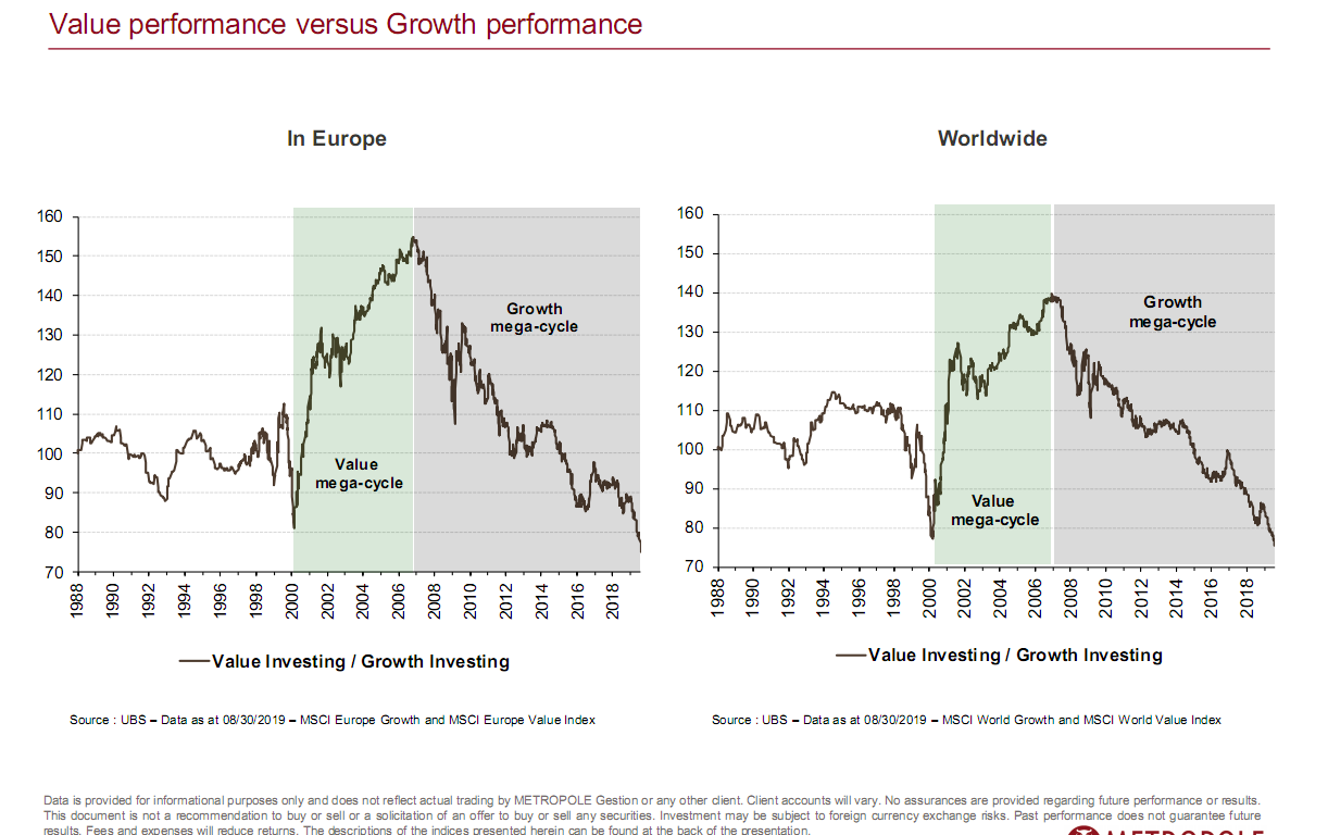 Value performance versus Growth performance.png